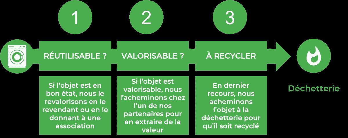 Processus de valorisation des déchets issus des débarras