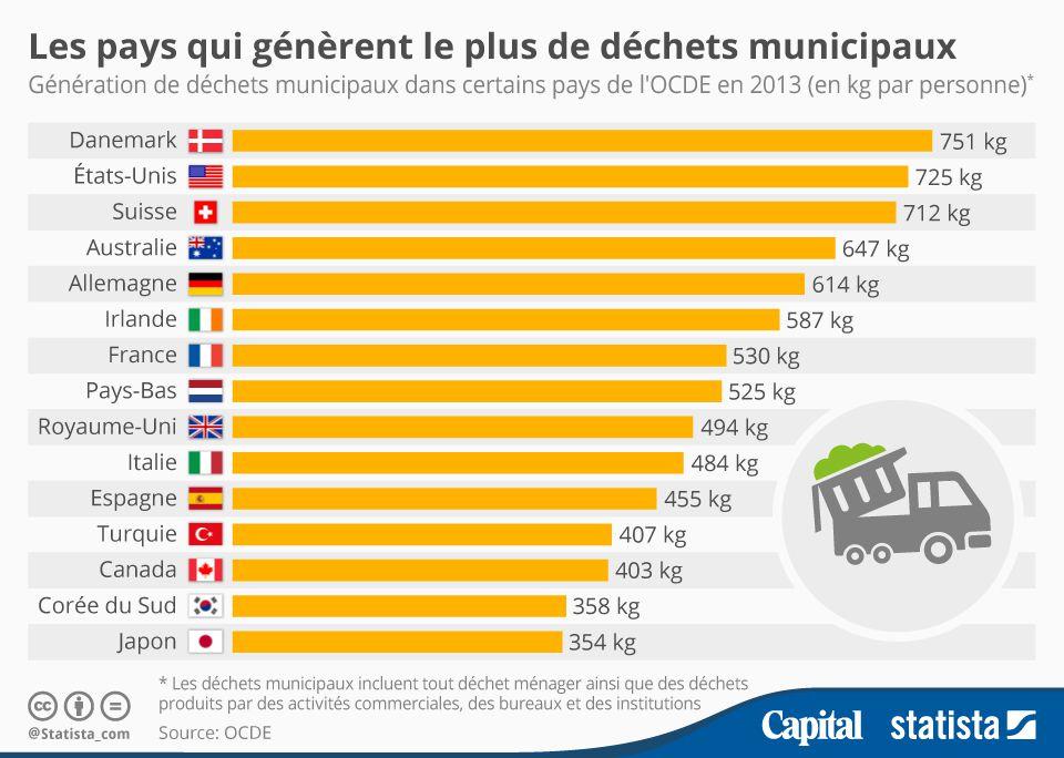 suisse dechets par habitant - Recyclage Express